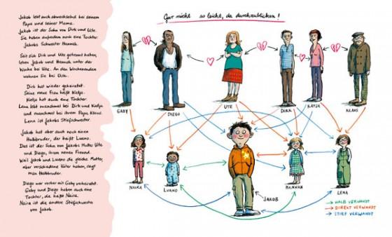 Jakob und seine diversen Verwandten, deren Verwandtschaftsbeziehungen mit verwirrenden Pfeilen erklärt sind
